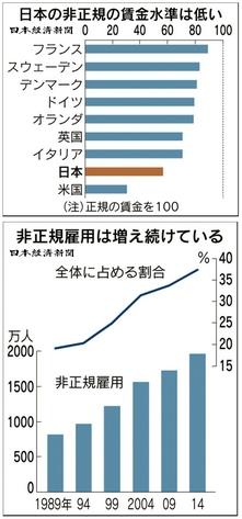 日本の非正規雇用の現実