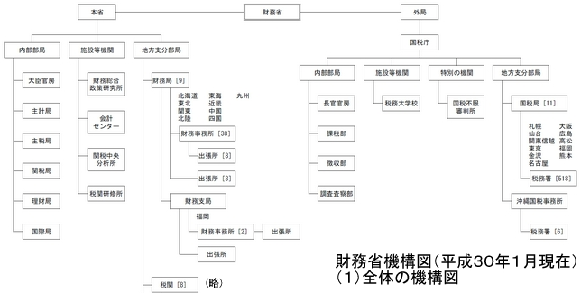 財務省組織図