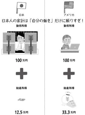 自分の働きに頼りすぎる日本人の家計
