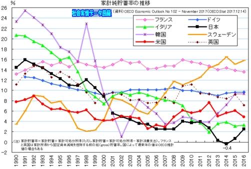 各国における家計純貯蓄率の推移