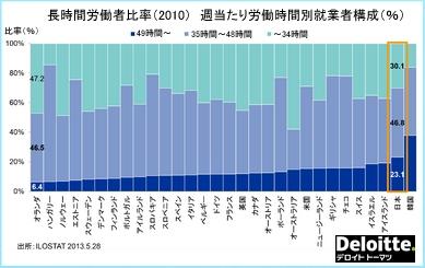 国別の長時間労働者比率