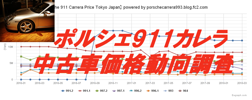 Porscheポルシェ911CarreraPrice_201803update