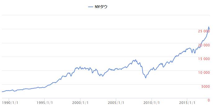 ダウ長期チャート_1990_2018