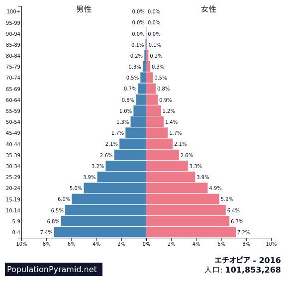 市 国 人口 バチカン