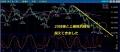 0329ドル円チャート