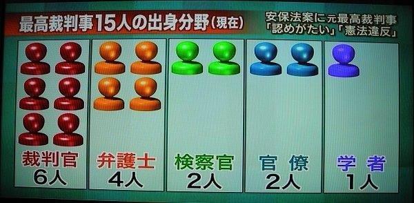 20180109日本最高裁判事出身