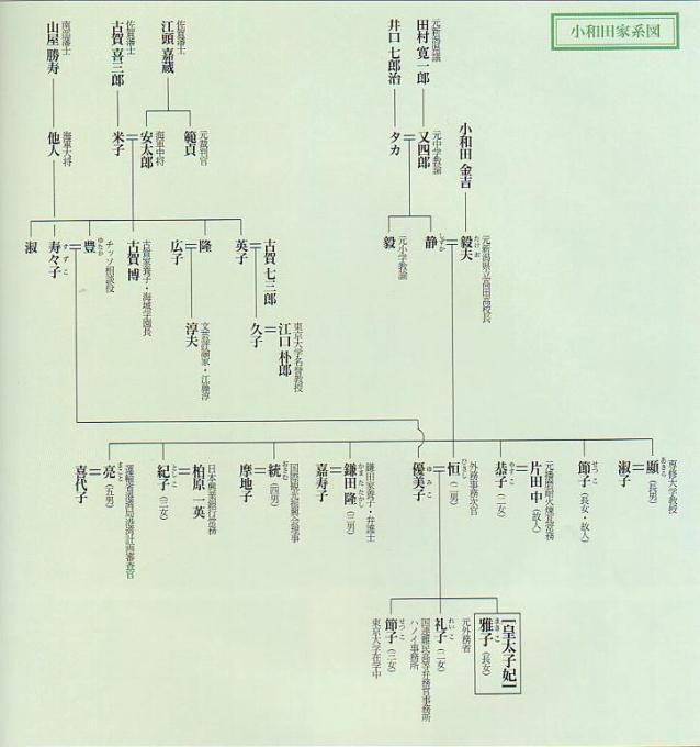 小和田家系図