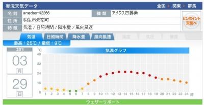桐生気温0329