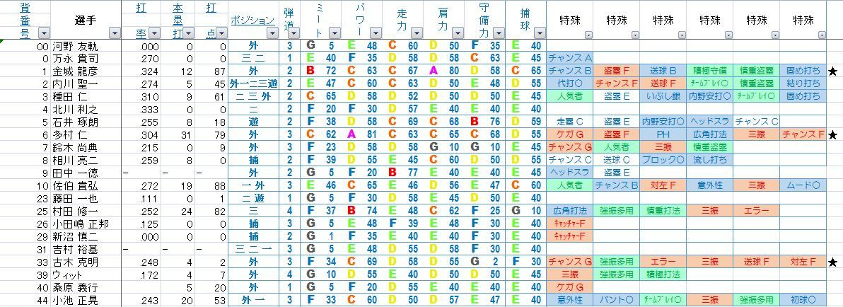 2005横浜野手1