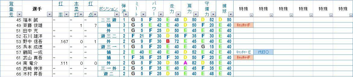 2005横浜野手2