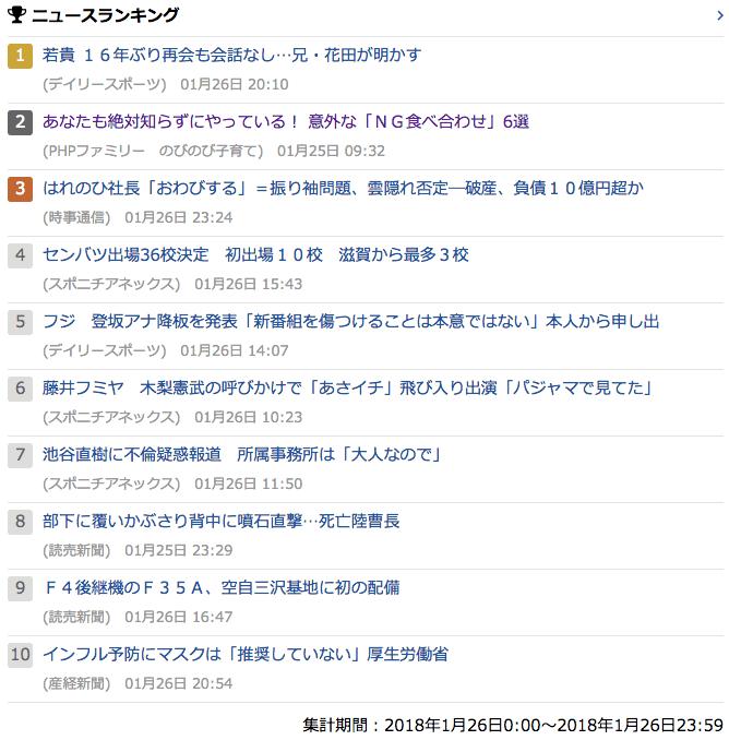 2018-01-26_金_gooランキング