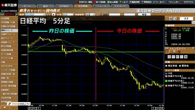 30日_大引け楽天証券C
