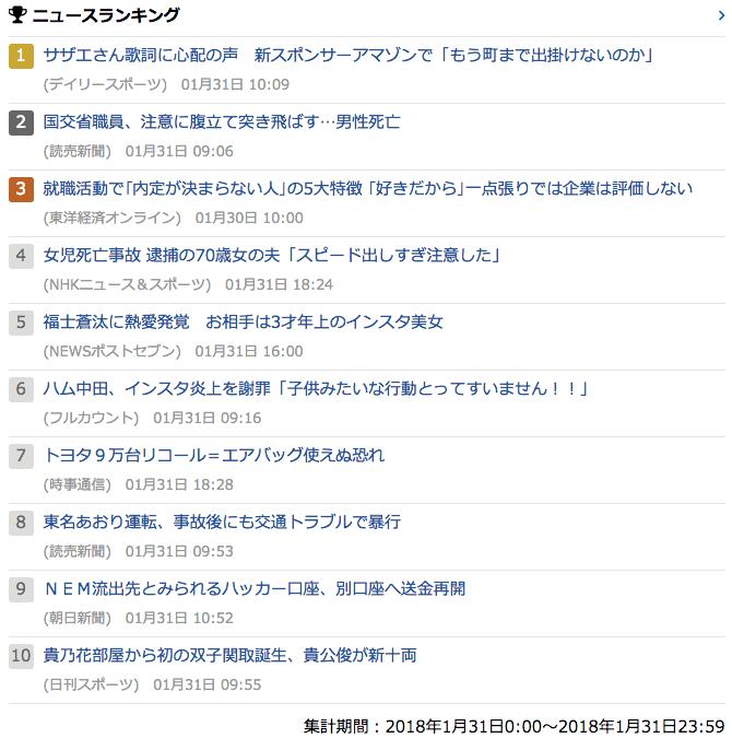 2018-01-31_水_gooランキング