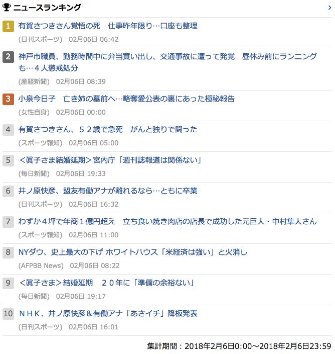 2018-02-06_火_gooランキング