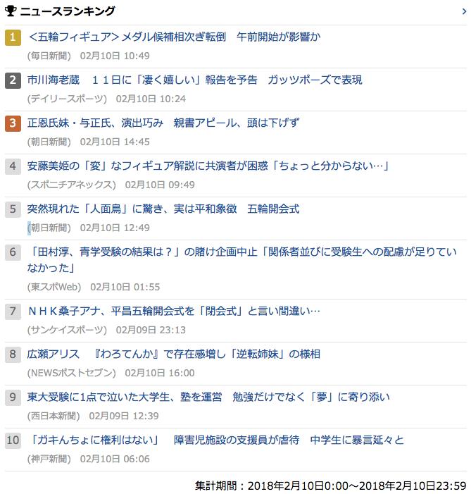 2018-02-10_土_gooランキング