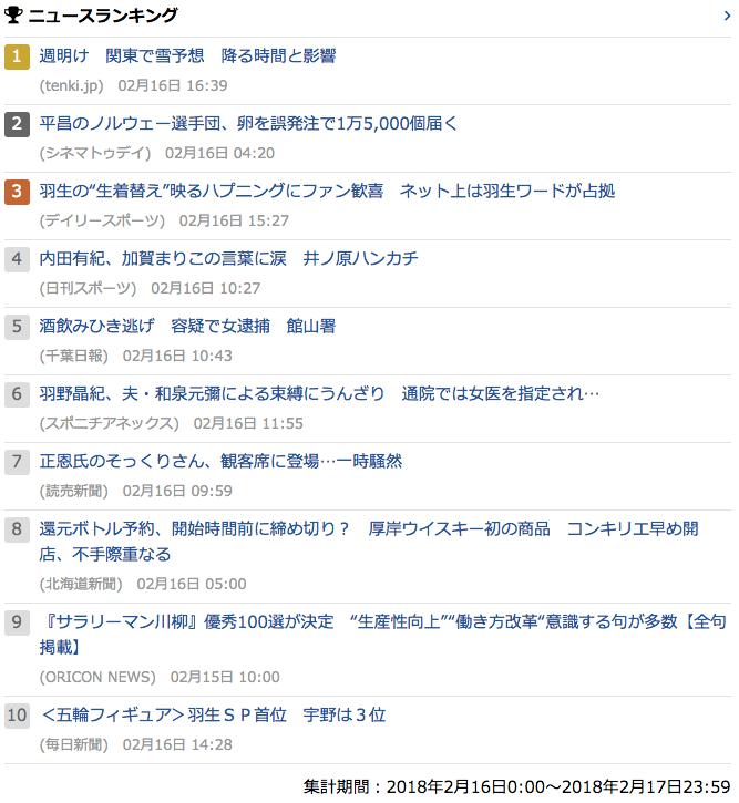 2018-02-16_金_gooランキング