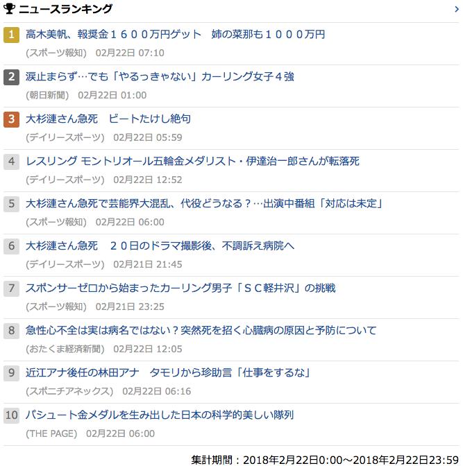 2018-02-22_木_gooランキング
