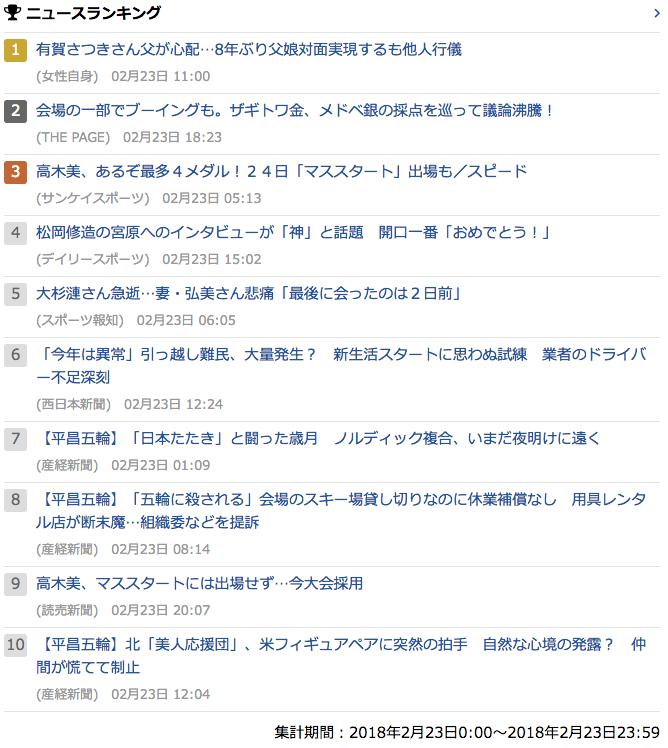 2018-02-23_金_gooランキング