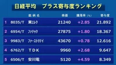 2月27日_東京マーケット大引け02