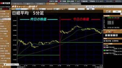 2月27日_楽天証券今日の大引け01