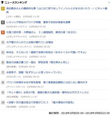 2018-03-08_木_gooランキング