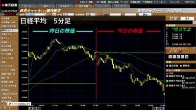2月28日_楽天証券今日の大引け01