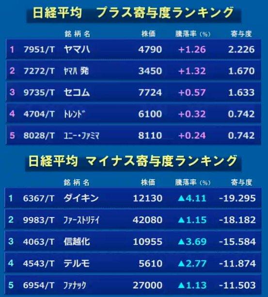 3月01日_東京マーケット大引け02