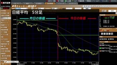 3月01日_楽天証券今日の大引け01