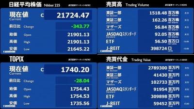 3月01日_楽天証券今日の大引け02