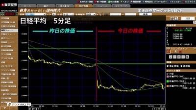 3月02日_楽天証券今日の大引け01