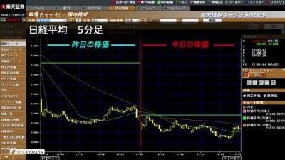 3月05日_楽天証券今日の大引け01