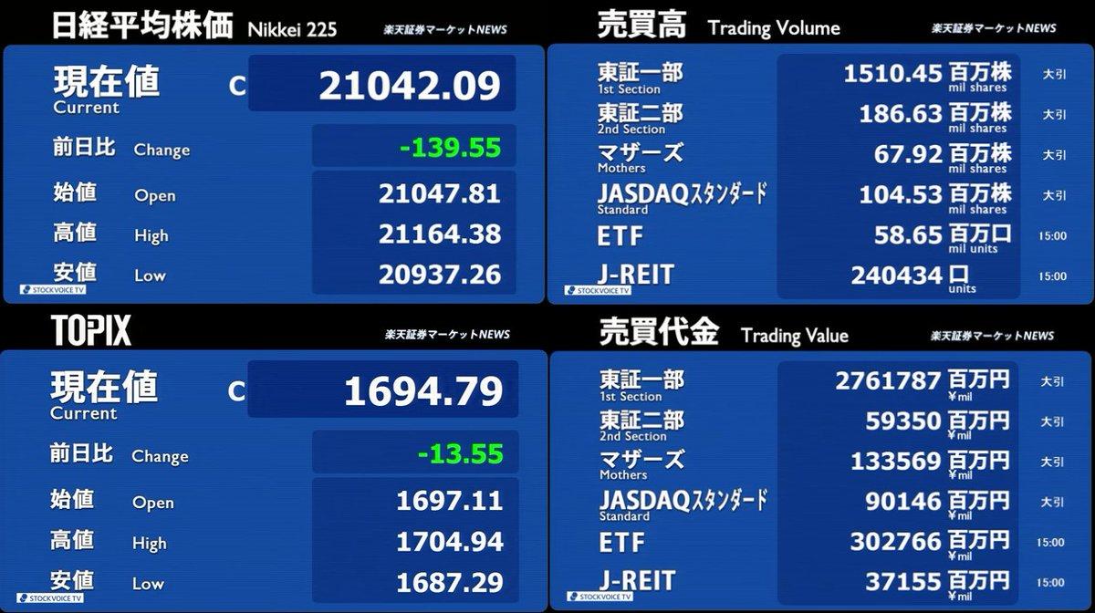 3月05日_楽天証券今日の大引け02