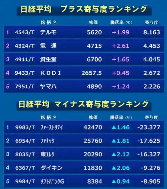 3月07日_東京マーケット大引け02