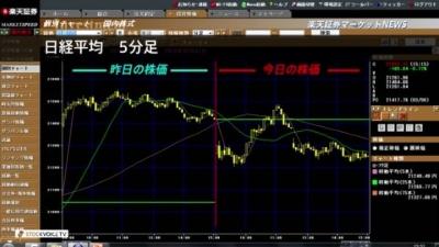 3月07日_楽天証券今日の大引け01