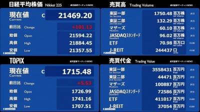3月09日_楽天証券今日の大引け01