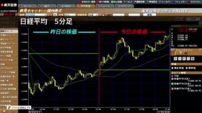 2018_0322C_楽天証券大引け01