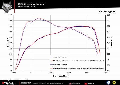229_LD_Audi_RS5_331kW_BJ17_g.jpg