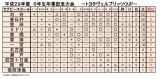29卒業記念大会(結果)_02