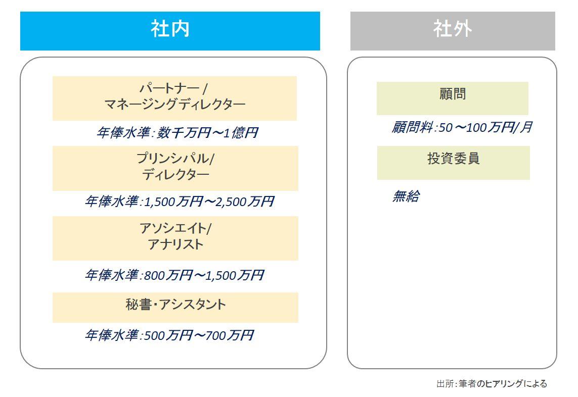 ファンドの階層構造と年俸水準