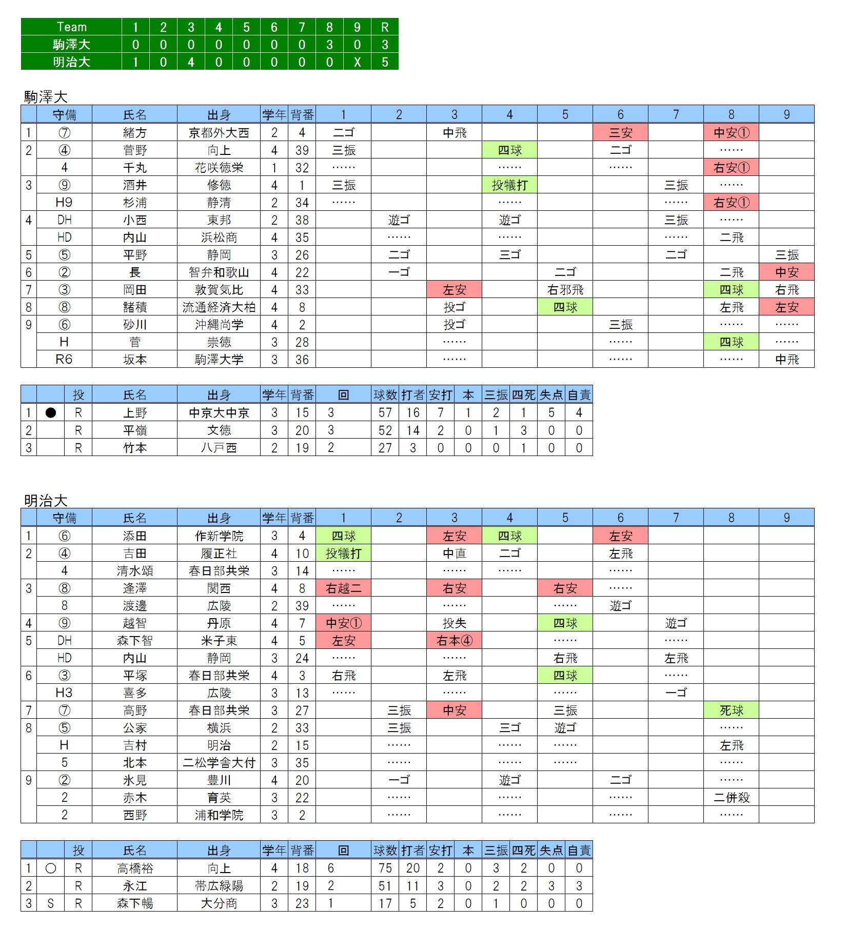 20180304駒澤大×明治大