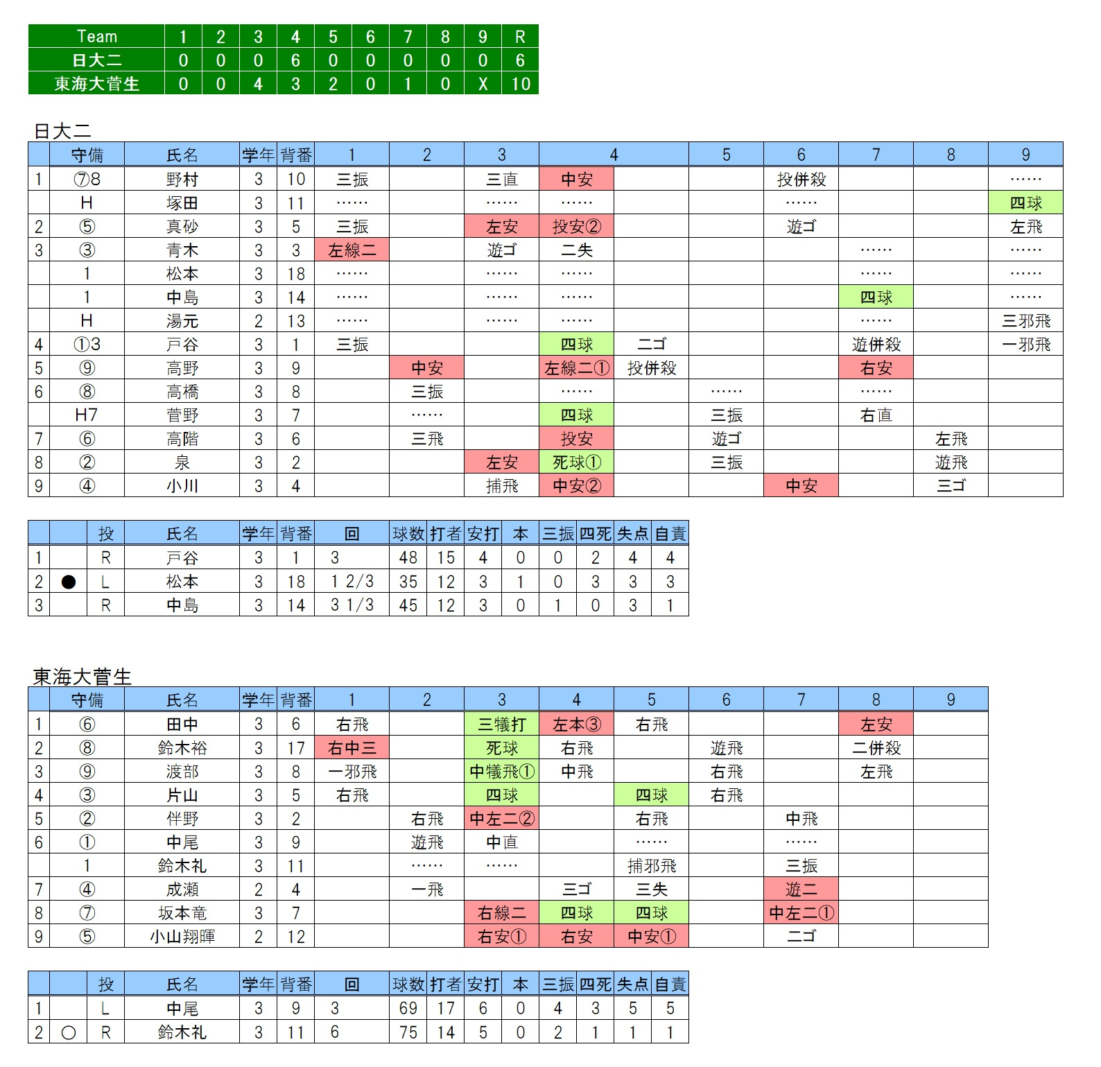 20180401日大二×東海大菅生
