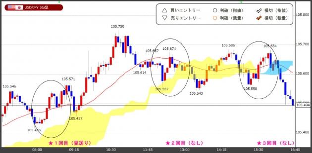 ハイレバFXトレードチャート(18.03.27)