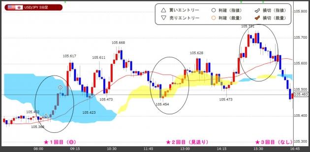 ハイレバFXトレードチャート(18.03.28)
