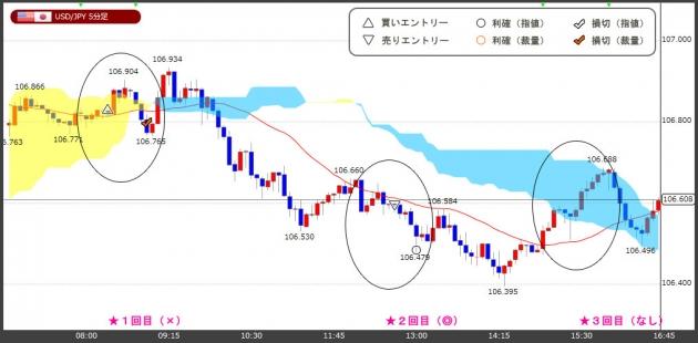 ハイレバFXトレードチャート(18.03.29)