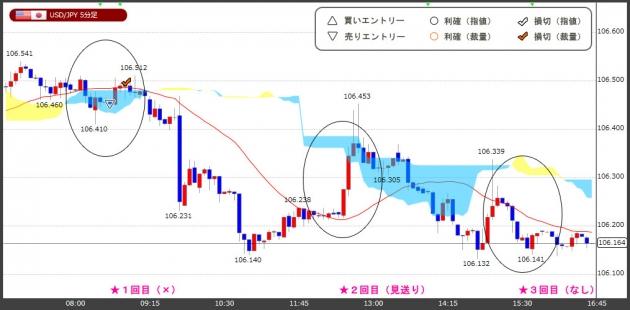 ハイレバFXトレードチャート(18.03.30)