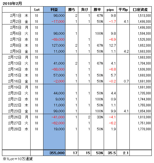 ハイレバFXトレード月間収支(18.02)