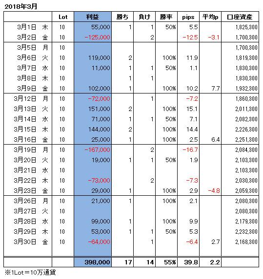 ハイレバFXトレード月間収支(18.03)