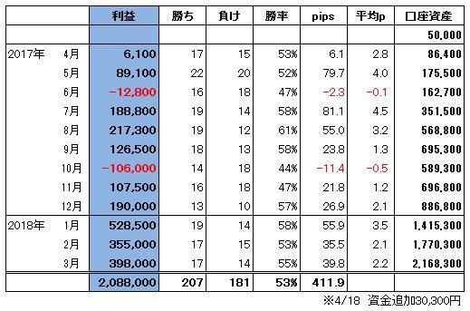 ハイレバFXトレード総合収支(18.03)