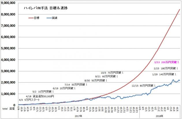 ハイレバFXトレード目標進捗・結果進捗グラフ(18.03)