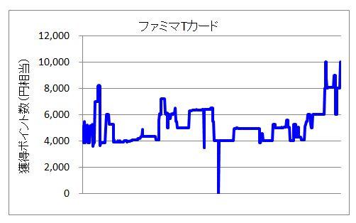 ファミマTカードのポイント変動グラフ